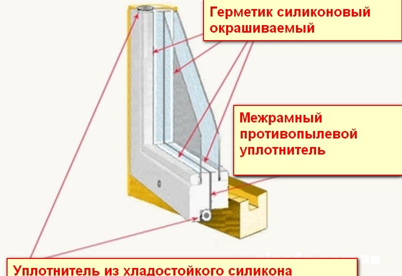 uteplenie-derevyannyh-okon-po-shvedskoy-tehnologii-f2270003